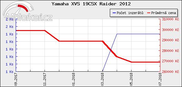 Yamaha XVS 19CSX Raider 2012