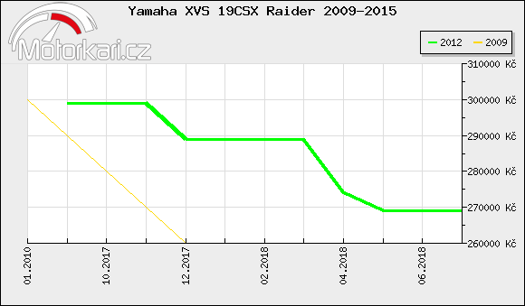 Yamaha XVS 19CSX Raider 2009-2015