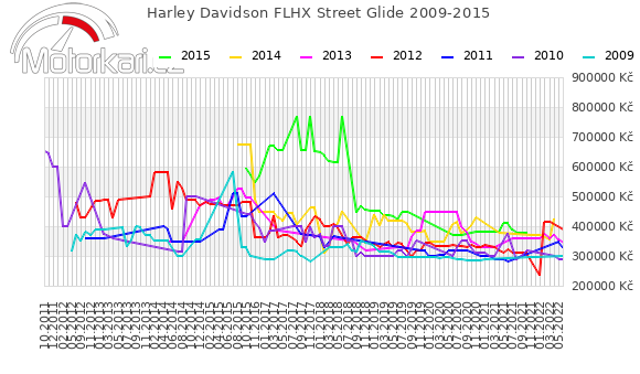 Harley Davidson FLHX Street Glide 2009-2015