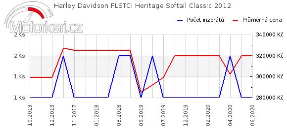 Harley Davidson FLSTCI Heritage Softail Classic 2012