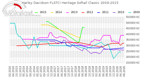Harley Davidson FLSTCI Heritage Softail Classic 2009-2015