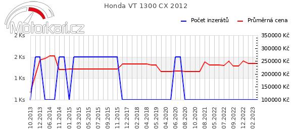 Honda VT 1300 CX 2012