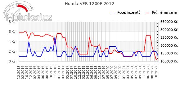 Honda VFR 1200F 2012