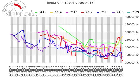 Honda VFR 1200F 2009-2015