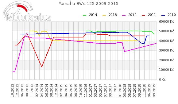 Yamaha BWs 125 2009-2015