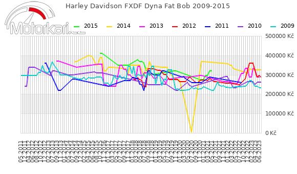 Harley Davidson FXDF Dyna Fat Bob 2009-2015