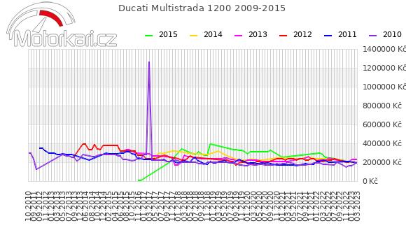 Ducati Multistrada 1200 2009-2015