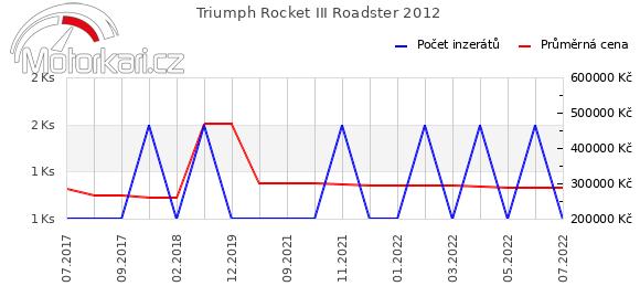 Triumph Rocket III Roadster 2012