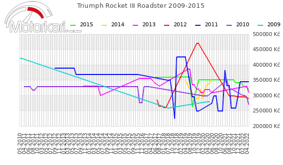Triumph Rocket III Roadster 2009-2015