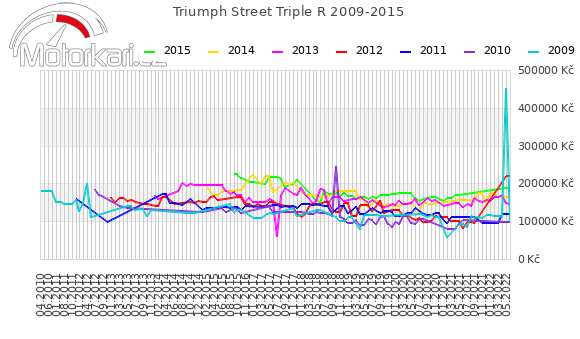 Triumph Street Triple R 2009-2015