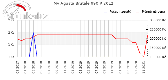 MV Agusta Brutale 990 R 2012