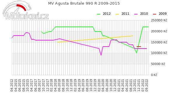 MV Agusta Brutale 990 R 2009-2015