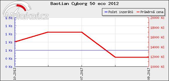 Baotian Cyborg 50 eco 2012