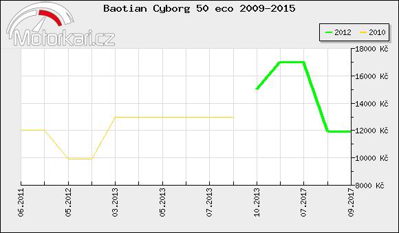 Baotian Cyborg 50 eco 2009-2015