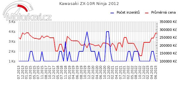 Kawasaki ZX-10R Ninja 2012