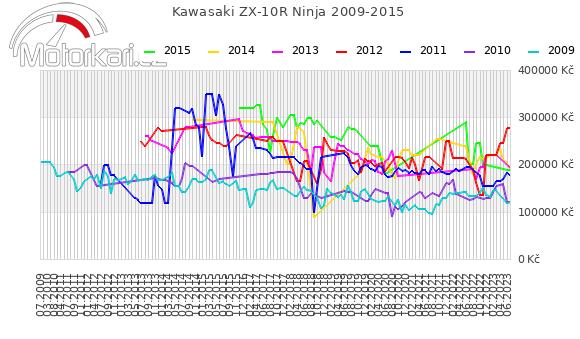 Kawasaki ZX-10R Ninja 2009-2015