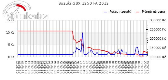 Suzuki GSX 1250 FA 2012