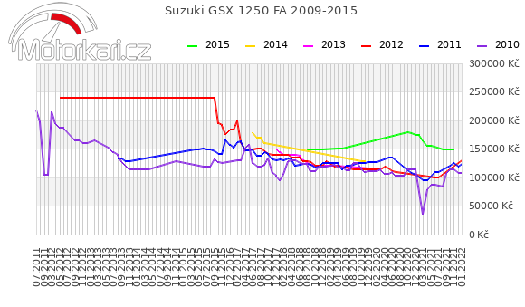 Suzuki GSX 1250 FA 2009-2015