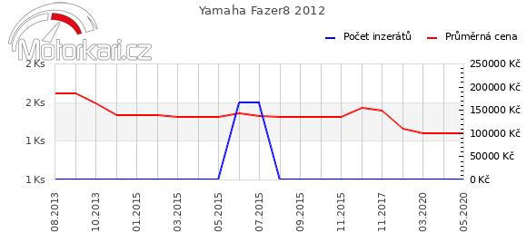Yamaha Fazer8 2012