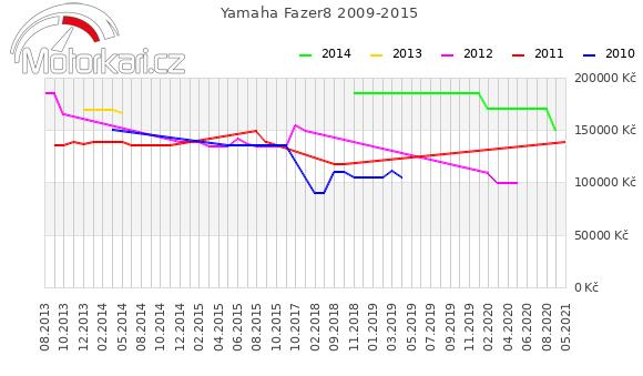 Yamaha Fazer8 2009-2015