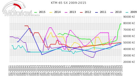 KTM 65 SX 2009-2015