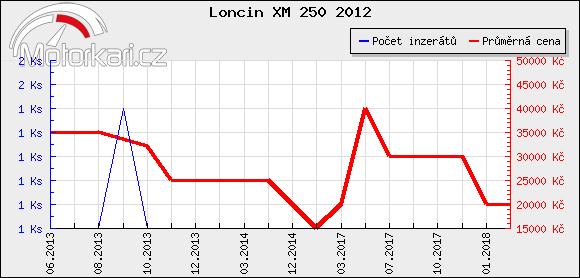 Loncin XM 250 2012