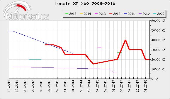 Loncin XM 250 2009-2015