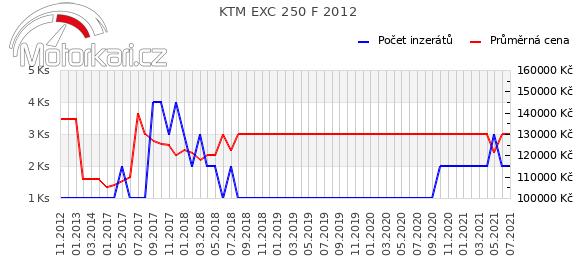 KTM EXC 250 F 2012