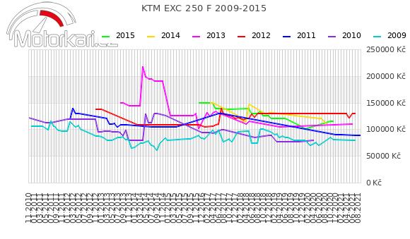 KTM EXC 250 F 2009-2015