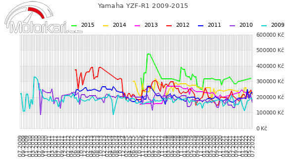 Yamaha YZF-R1 2009-2015