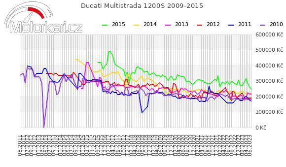 Ducati Multistrada 1200S 2009-2015