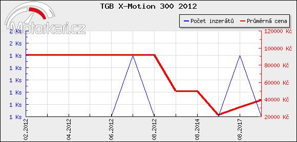 TGB X-Motion 300 2012
