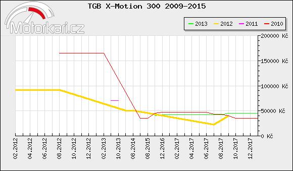 TGB X-Motion 300 2009-2015