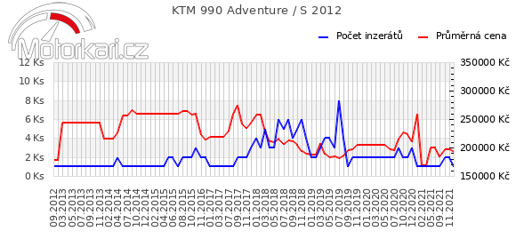KTM 990 Adventure / S 2012