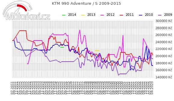 KTM 990 Adventure / S 2009-2015