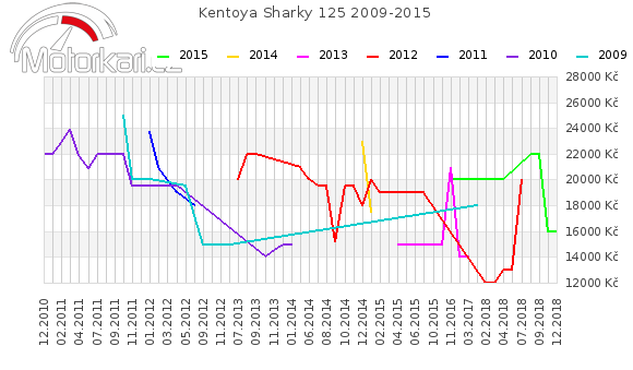 Kentoya Sharky 125 2009-2015