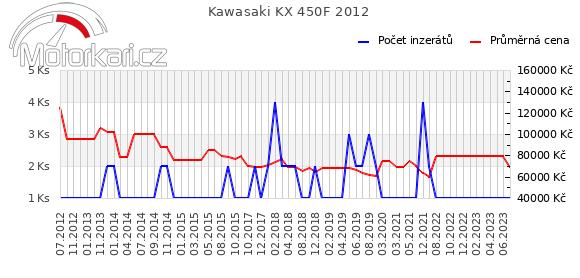 Kawasaki KX 450F 2012