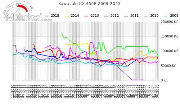 Kawasaki KX 450F 2009-2015