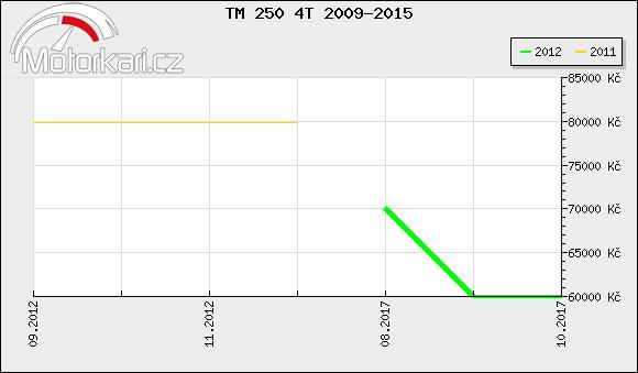 TM 250 4T 2009-2015
