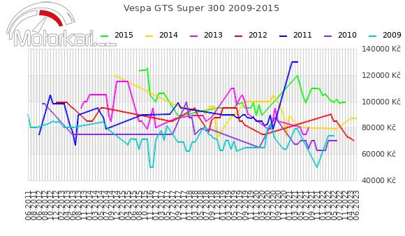 Vespa GTS Super 300 2009-2015