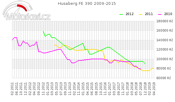 Husaberg FE 390 2009-2015