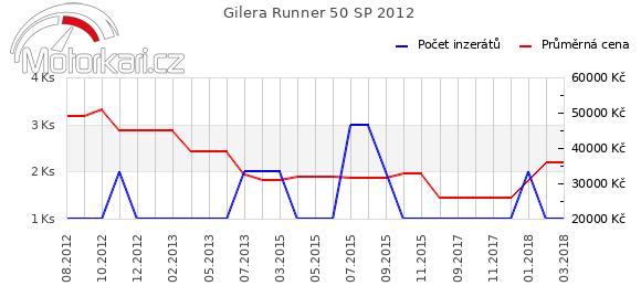 Gilera Runner 50 SP 2012