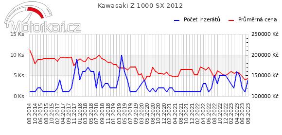 Kawasaki Z 1000 SX 2012