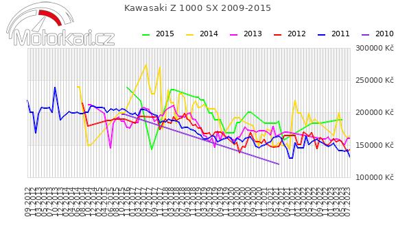 Kawasaki Z 1000 SX 2009-2015