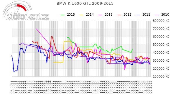 BMW K 1600 GTL 2009-2015