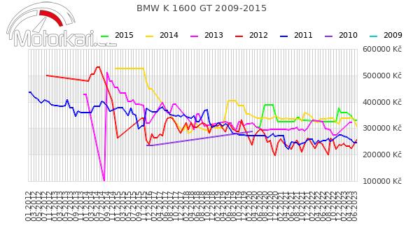 BMW K 1600 GT 2009-2015