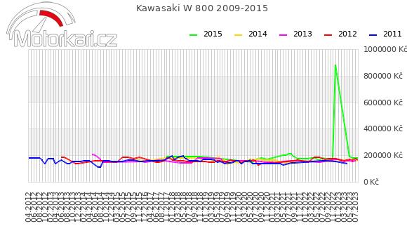 Kawasaki W 800 2009-2015