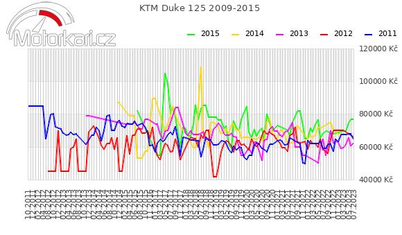 KTM Duke 125 2009-2015