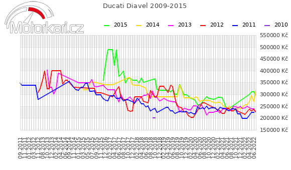 Ducati Diavel 2009-2015