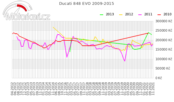 Ducati 848 EVO 2009-2015
